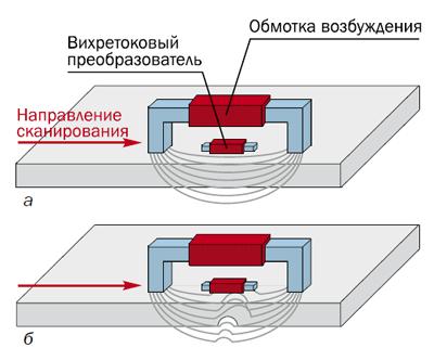 Принцип работы метода LFET: стальная пластина без дефекта (а) и с дефектом (б); проходя над областью дефекта, преобразователь регистрирует искажение магнитного поля