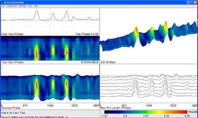 Изображение LFET сигнала от точечной коррозии глубиной от 30 до 48 % от номинальной толщины стенки трубы (или с оставшейся толщиной от 5,4 до 4,0 мм). Коррозия обнаружена на трубопроводе пластовой воды в положении 3 ч.